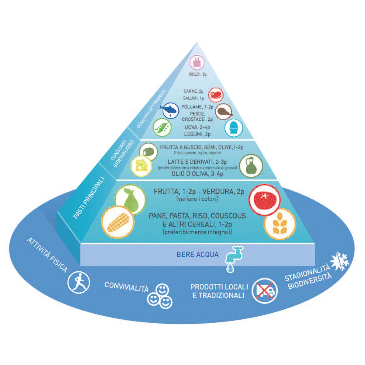 Piramide Dieta Mediterranea Italiana
